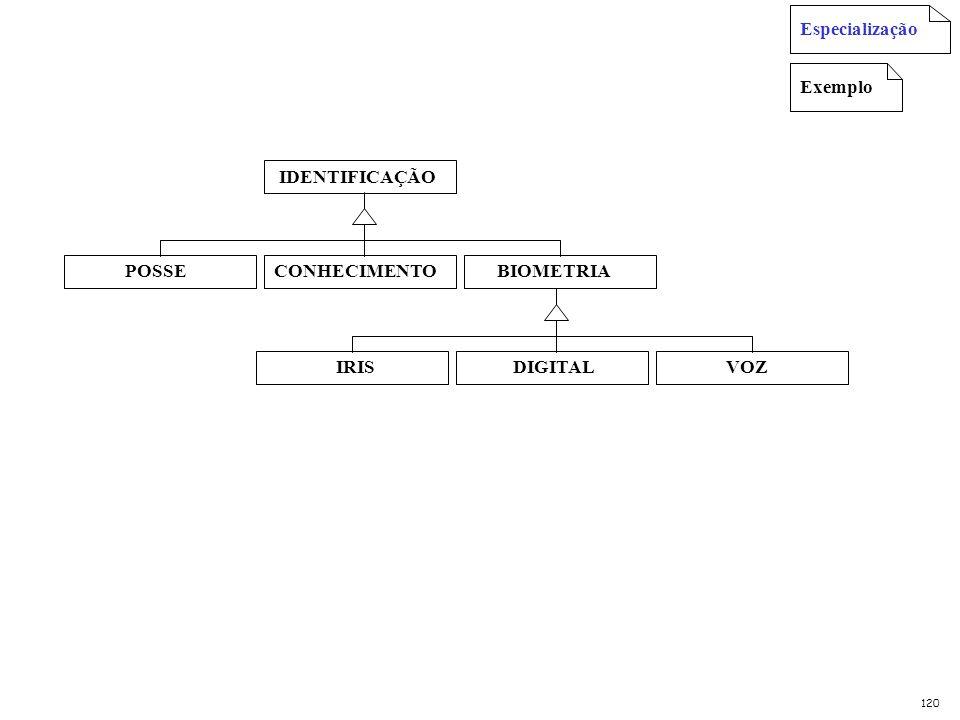 Exemplos Estabelecer critério de especialização CORDAS MADEIRA INSTRUMENTO METAIS SOPRO CORDAS INSTRUMENTO PERCUSSÃO Especialização Critério: Maneira de tocar Critério: Material que é feito 121