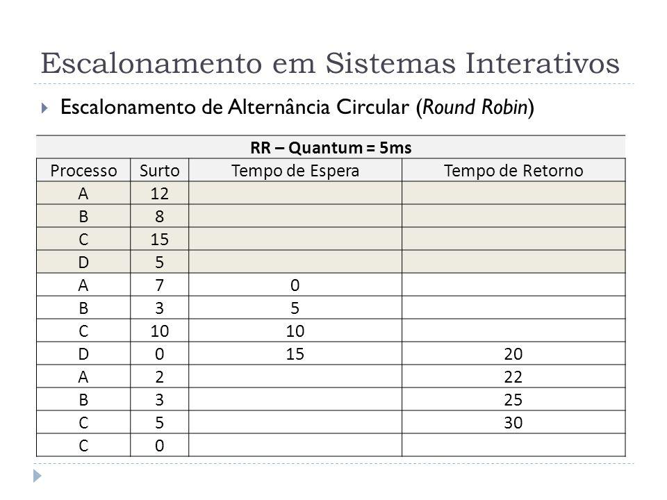 Escalonamento em Sistemas Interativos Escalonamento de Alternância Circular (Round Robin) RR – Quantum = 5ms ProcessoSurtoTempo de EsperaTempo de Reto