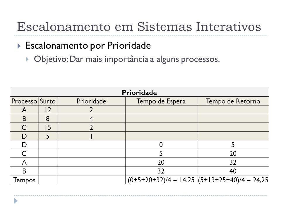 Escalonamento em Sistemas Interativos Escalonamento por Prioridade Objetivo: Dar mais importância a alguns processos. Prioridade ProcessoSurtoPriorida