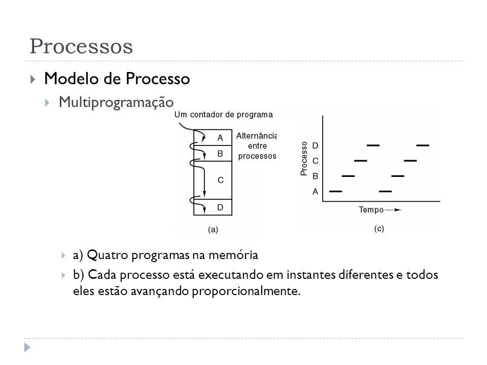 Processos Modelo de Processo Multiprogramação a) Quatro programas na memória b) Cada processo está executando em instantes diferentes e todos eles est