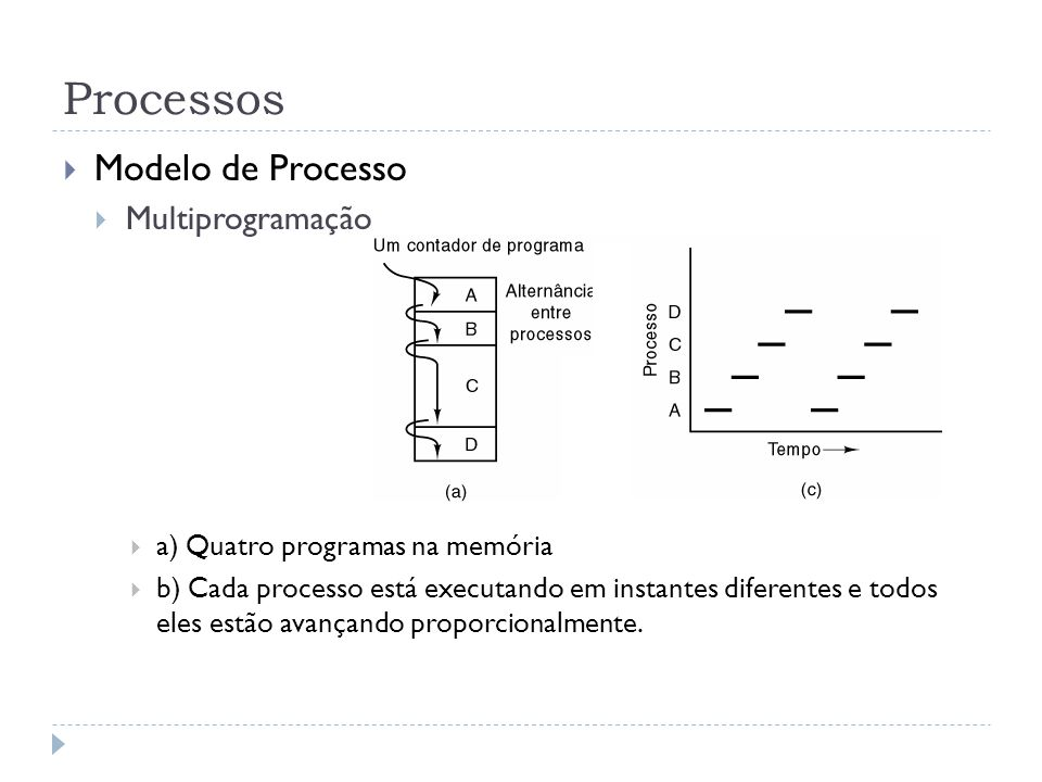 Processos Modelo de Processo Processo vs.