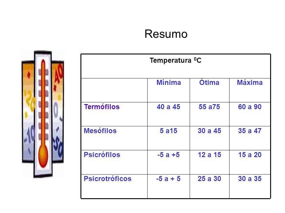 30 a 3525 a 30-5 a + 5Psicrotróficos 15 a 2012 a 15-5 a +5Psicrófilos 35 a 4730 a 455 a15Mesófilos 60 a 9055 a7540 a 45Termófilos MáximaÓtimaMínima Temperatura 0 C Resumo