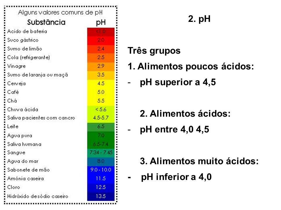 2.pH Três grupos 1. Alimentos poucos ácidos: -pH superior a 4,5 2.