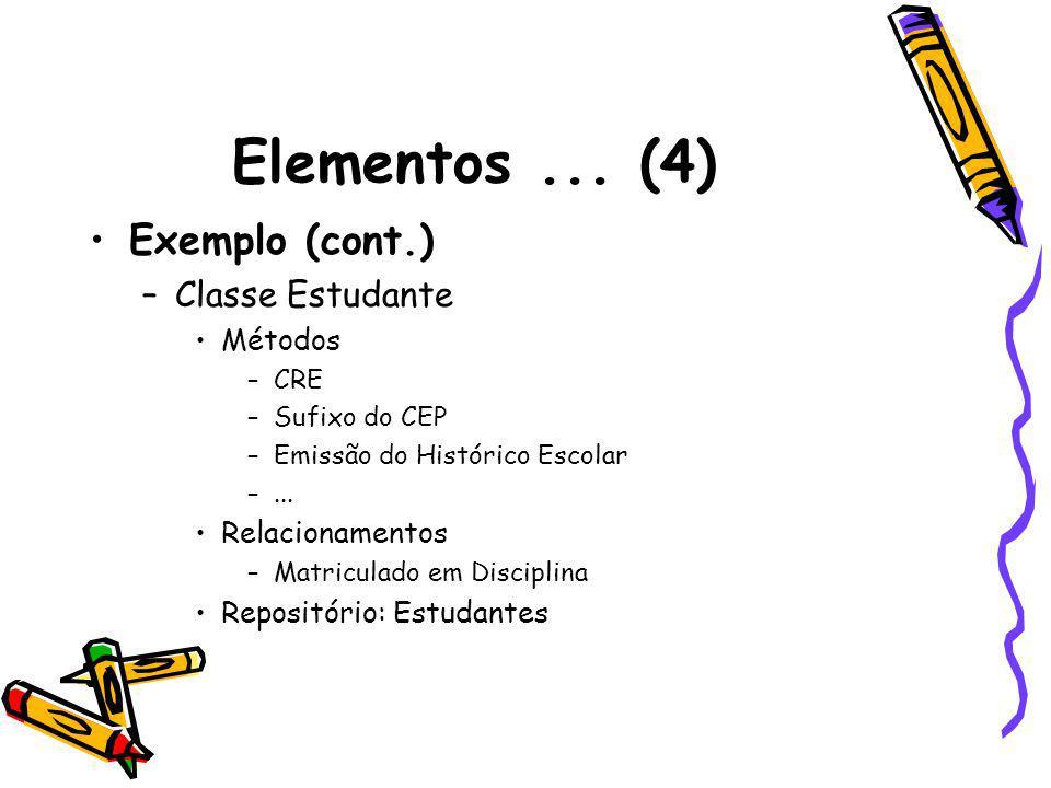 Elementos... (4) Exemplo (cont.) –Classe Estudante Métodos –CRE –Sufixo do CEP –Emissão do Histórico Escolar –... Relacionamentos –Matriculado em Disc