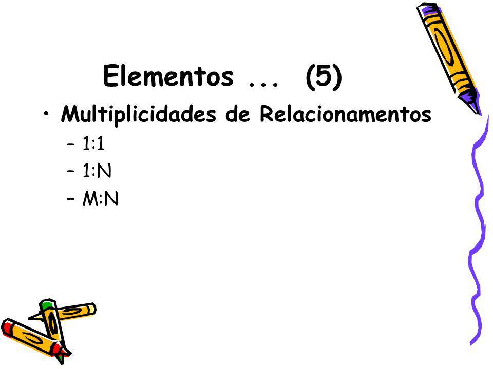 Elementos... (5) Multiplicidades de Relacionamentos –1:1 –1:N –M:N