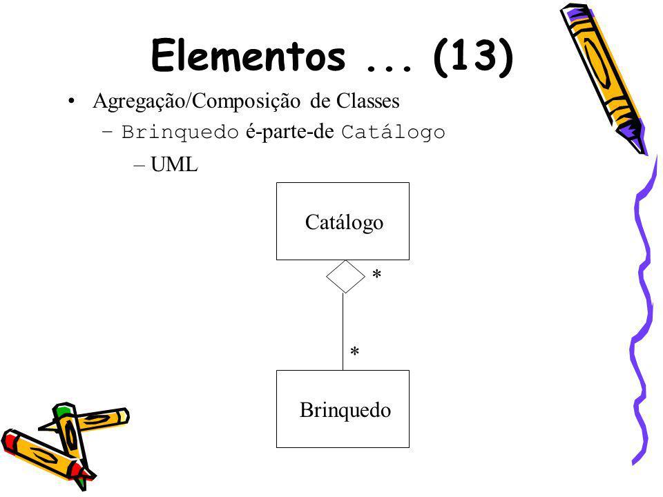 Elementos... (13) Agregação/Composição de Classes –Brinquedo é-parte-de Catálogo –UML Catálogo Brinquedo * *