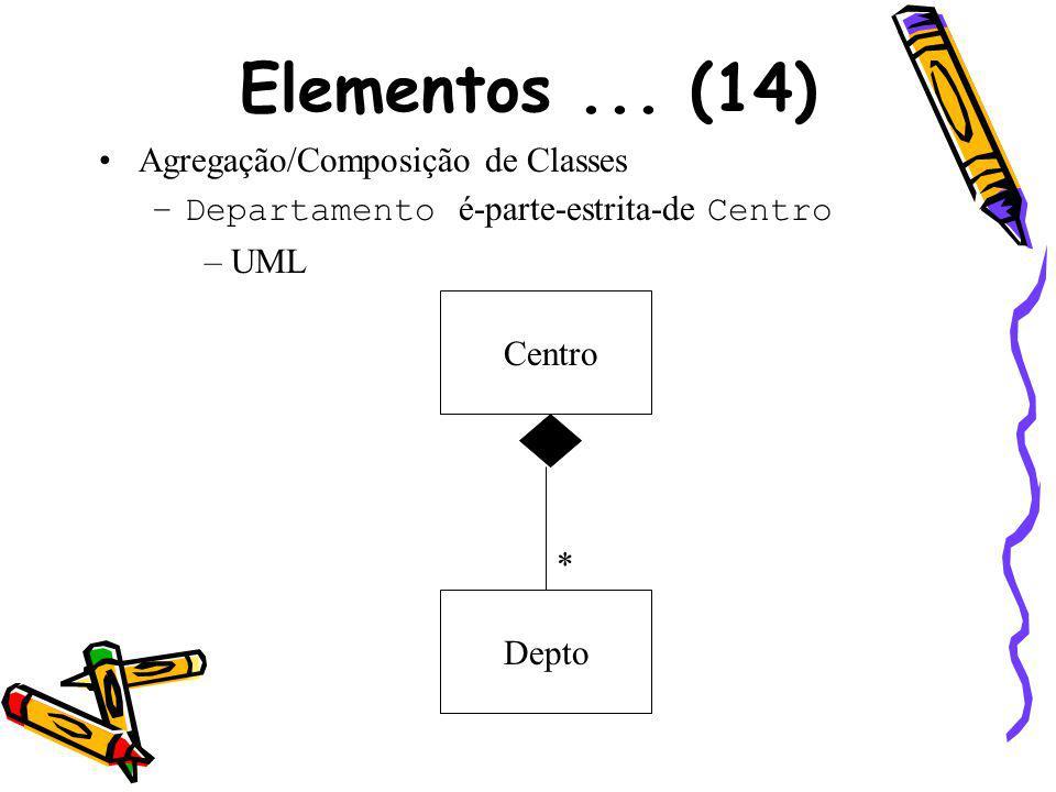 Elementos... (14) Agregação/Composição de Classes –Departamento é-parte-estrita-de Centro –UML Centro Depto *