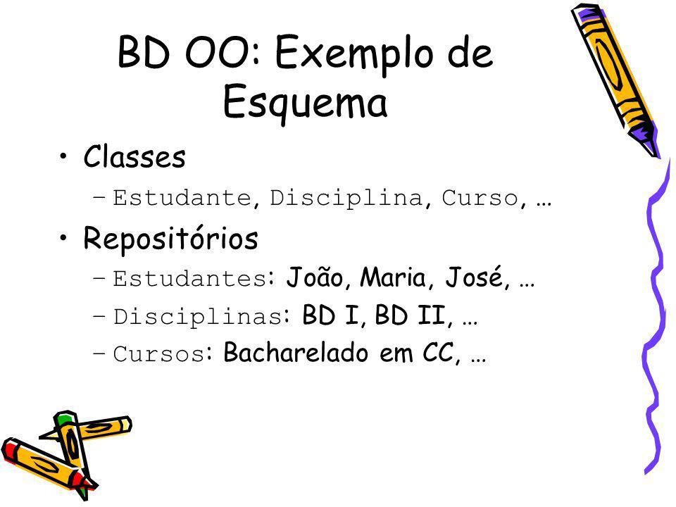 BD OO: Exemplo de Esquema Classes –Estudante, Disciplina, Curso, … Repositórios –Estudantes : João, Maria, José, … –Disciplinas : BD I, BD II, … –Cursos : Bacharelado em CC, …