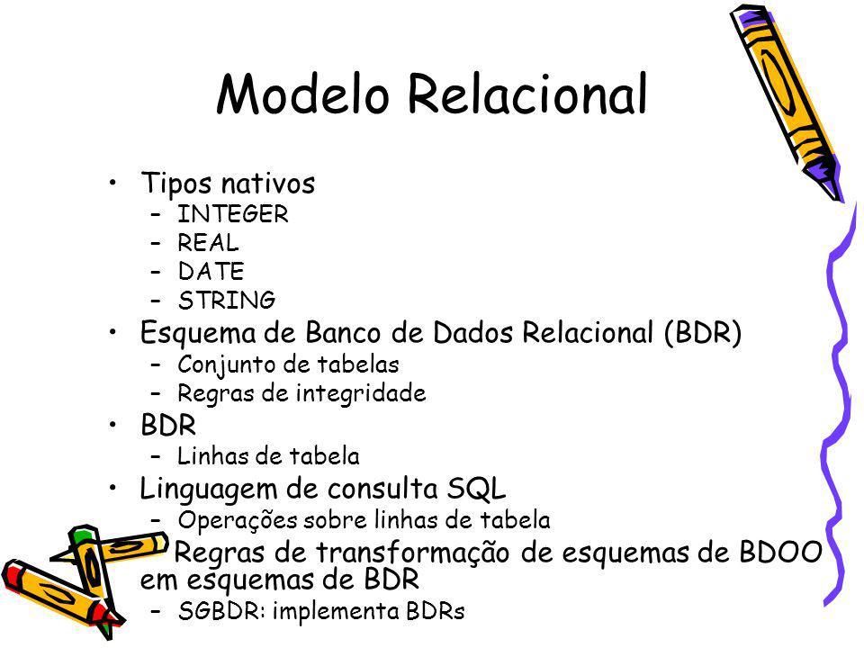 Modelo Relacional Tipos nativos –INTEGER –REAL –DATE –STRING Esquema de Banco de Dados Relacional (BDR) –Conjunto de tabelas –Regras de integridade BDR –Linhas de tabela Linguagem de consulta SQL –Operações sobre linhas de tabela Regras de transformação de esquemas de BDOO em esquemas de BDR –SGBDR: implementa BDRs