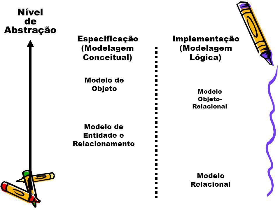 Nível de Abstração Especificação (Modelagem Conceitual) Implementação (Modelagem Lógica) Modelo de Entidade e Relacionamento Modelo de Objeto Modelo R