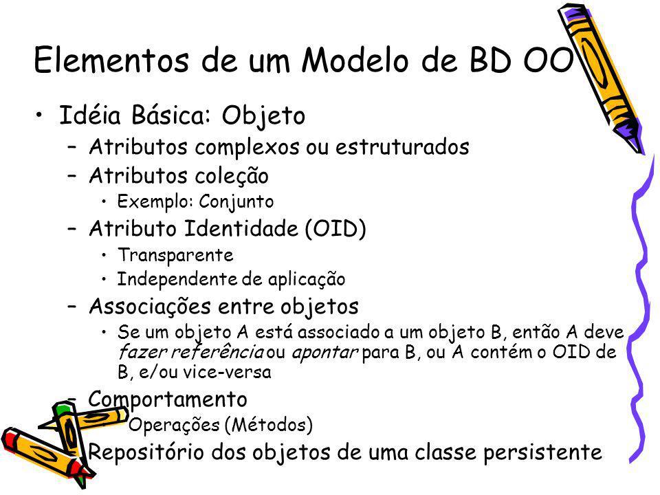 Elementos de um Modelo de BD OO Idéia Básica: Objeto –Atributos complexos ou estruturados –Atributos coleção Exemplo: Conjunto –Atributo Identidade (O