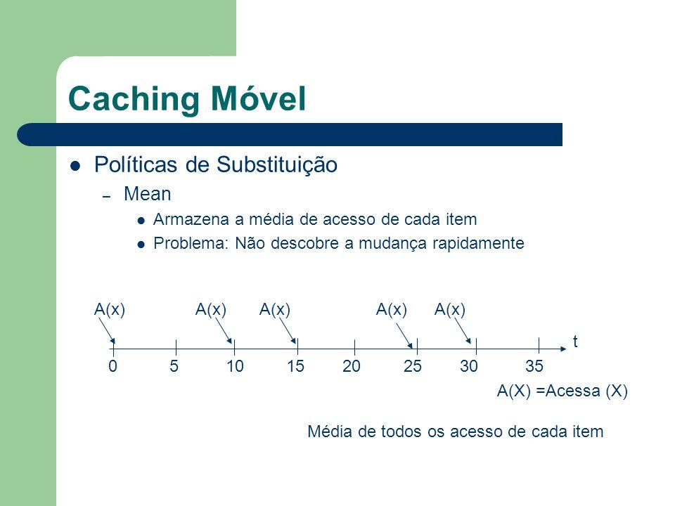 Caching Móvel Políticas de Substituição – Mean Armazena a média de acesso de cada item Problema: Não descobre a mudança rapidamente t 0 5 10 15 20 25 30 35 A(x) A(X) =Acessa (X) Média de todos os acesso de cada item