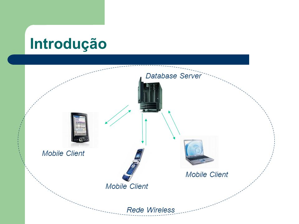 Introdução Database Server Mobile Client Rede Wireless