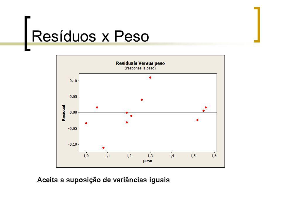 Resíduos x Ordem dos Dados Confirmada a suposição de independência dos resíduos.