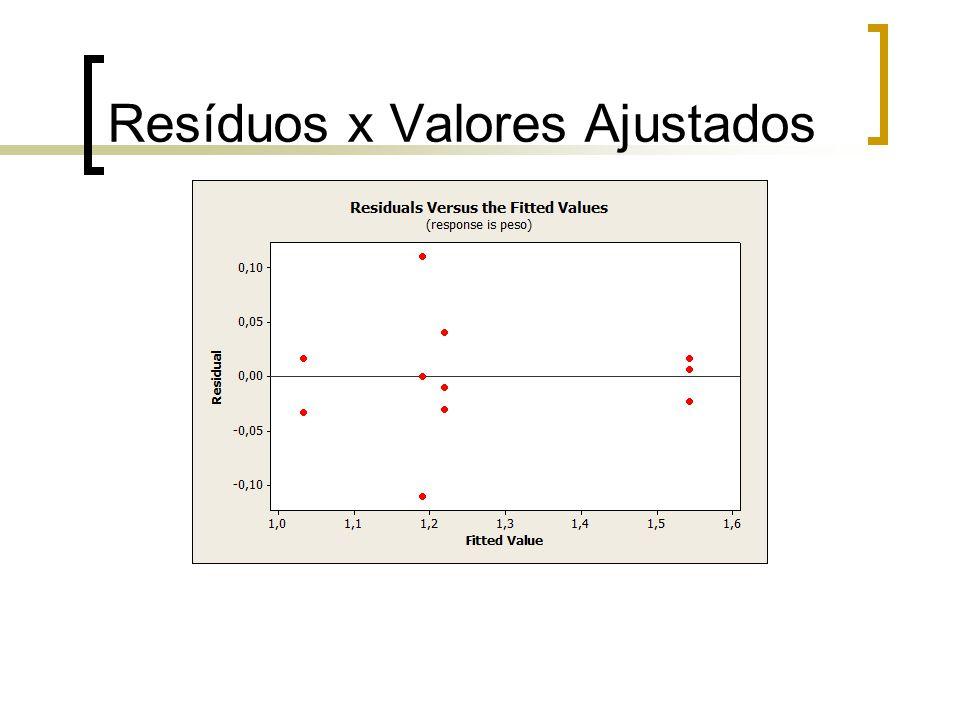 Normalidade dos Resíduos Resíduos normalmente distribuídos.