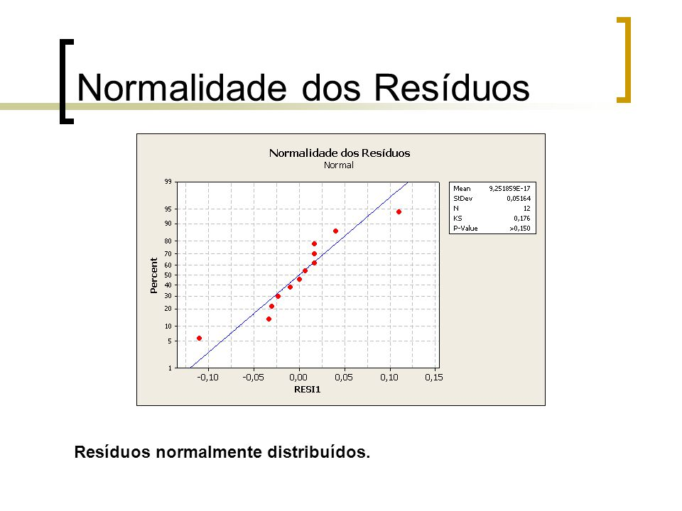 Gráfico de Pareto Tanto os efeitos principais dos fatores quanto a interação entre eles são significativos.
