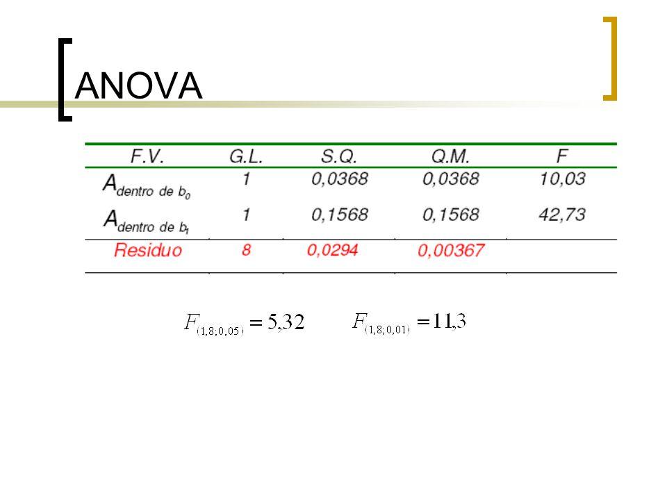 Resultados Efeito do fator antibiótico no peso diário de suínos no nível b0 de vitamina B12 é significativo (p < 0,05) e significativo (p < 0,01) no nível b1 de vitamina B12