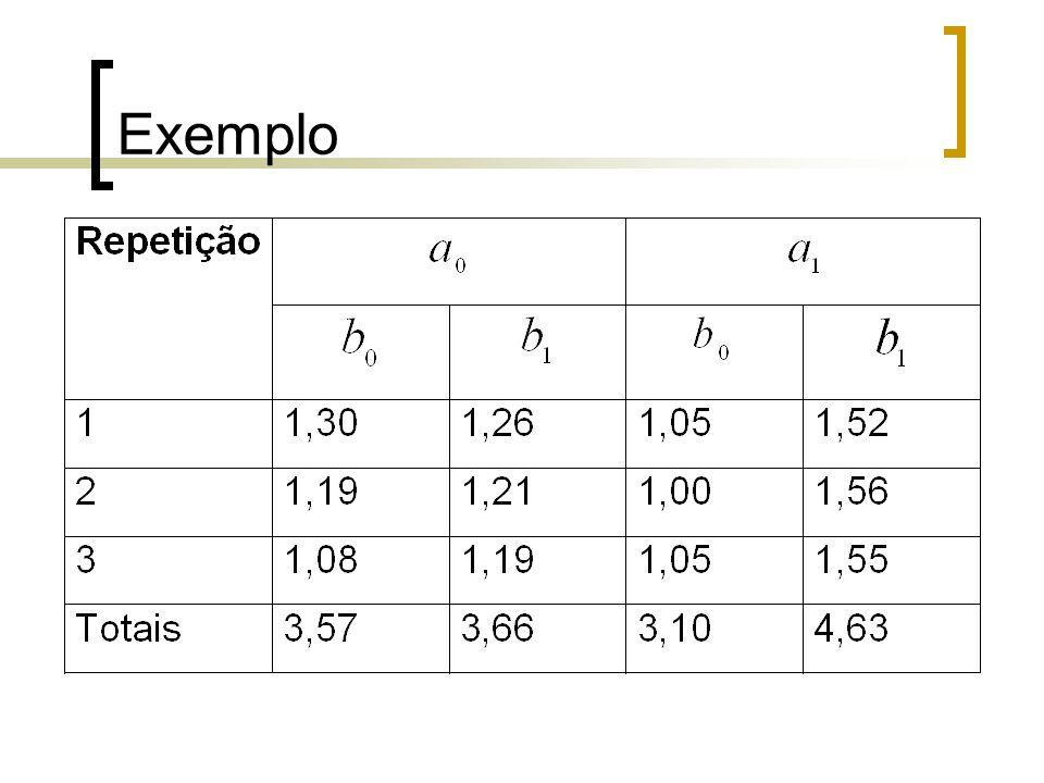 Faça uma análise estatística do experimento com a finalidade de verificar se existe diferença estatisticamente significativa entre os tratamentos.