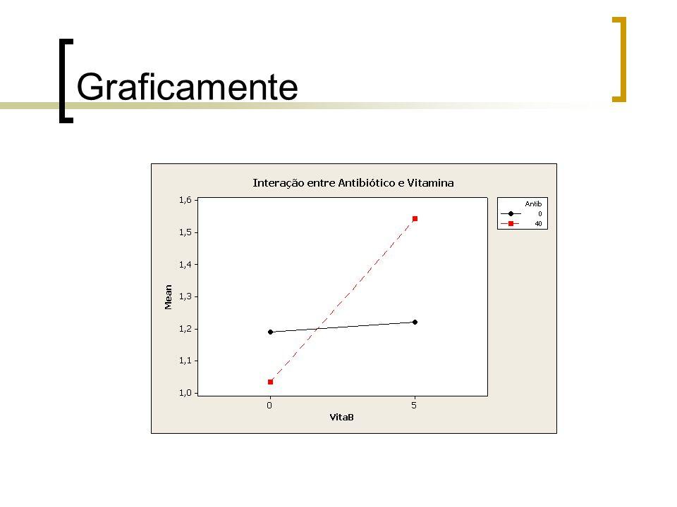 EFEITO PRINCIPAL DE UM FATOR Efeito principal de A = Efeito principal de B =