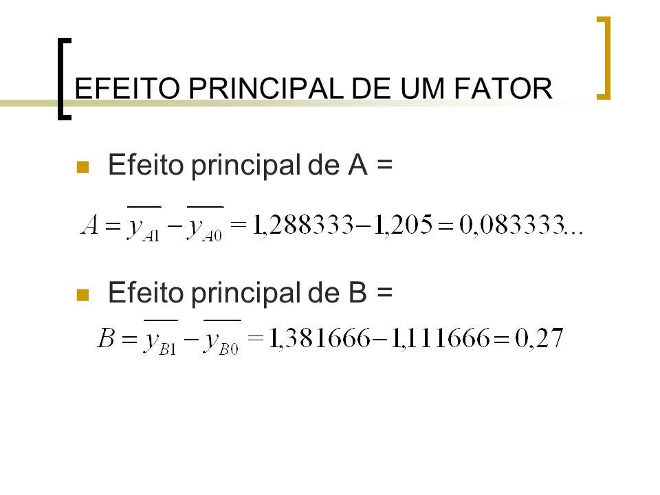 EFEITO DA INTERAÇÃO ENTRE OS DOIS FATORES Efeito da interação A x B = B x A