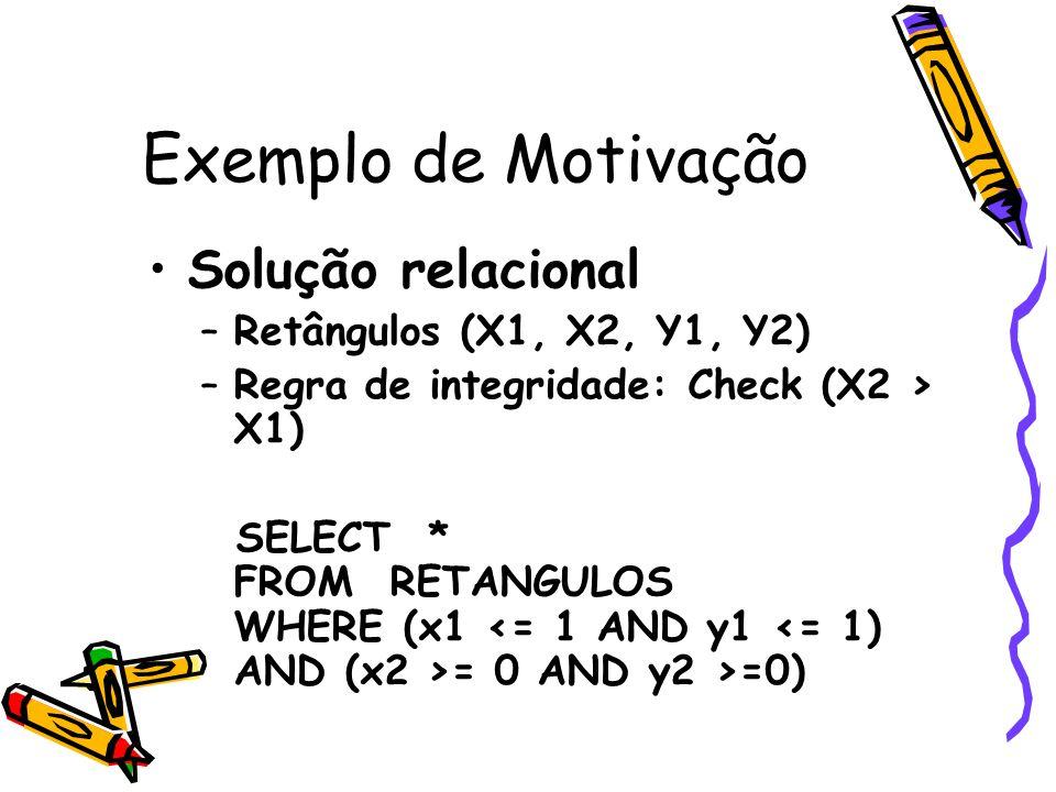 Exemplo de Motivação Solução relacional –Retângulos (X1, X2, Y1, Y2) –Regra de integridade: Check (X2 > X1) SELECT * FROM RETANGULOS WHERE (x1 = 0 AND