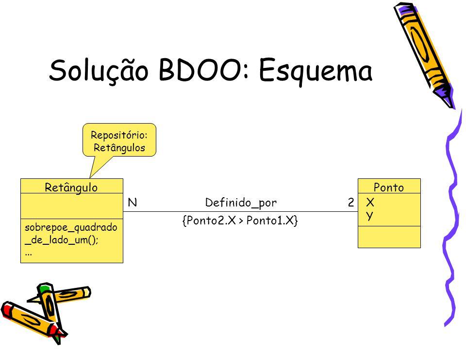 Solução BDOO: Esquema RetânguloPonto 2N {Ponto2.X > Ponto1.X} XYXY sobrepoe_quadrado _de_lado_um();... Definido_por Repositório: Retângulos