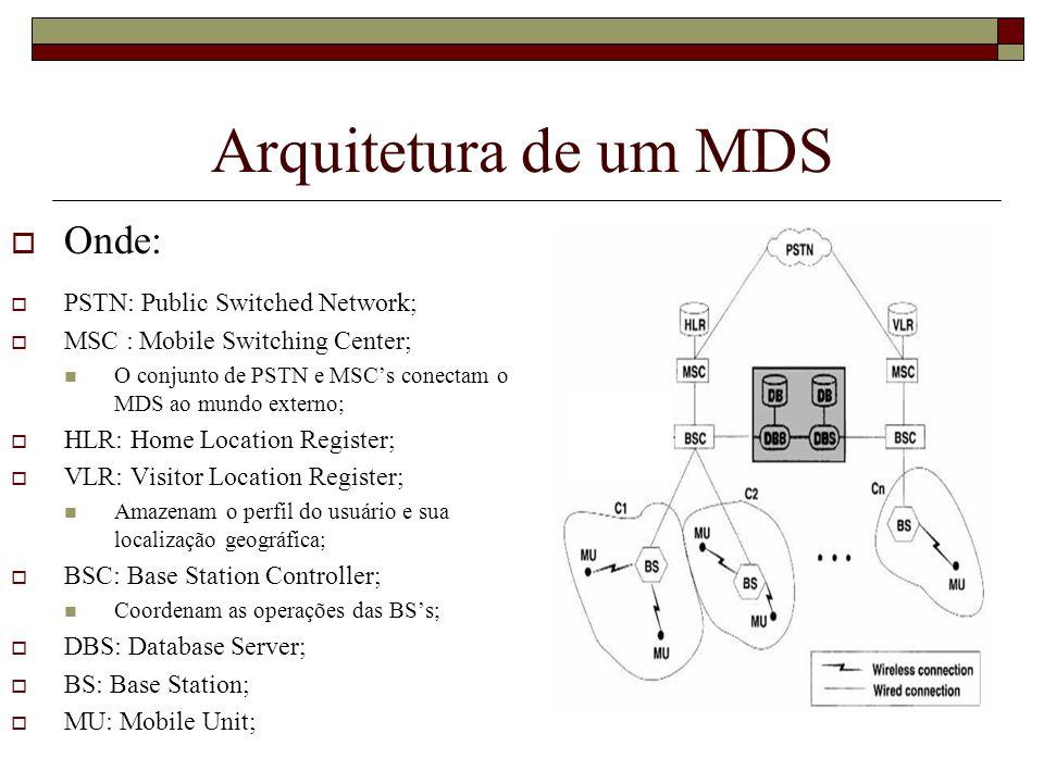 Arquitetura de um MDS Onde: PSTN: Public Switched Network; MSC : Mobile Switching Center; O conjunto de PSTN e MSCs conectam o MDS ao mundo externo; H