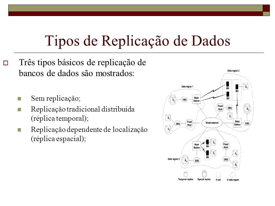Tipos de Replicação de Dados Três tipos básicos de replicação de bancos de dados são mostrados: Sem replicação; Replicação tradicional distribuída (ré