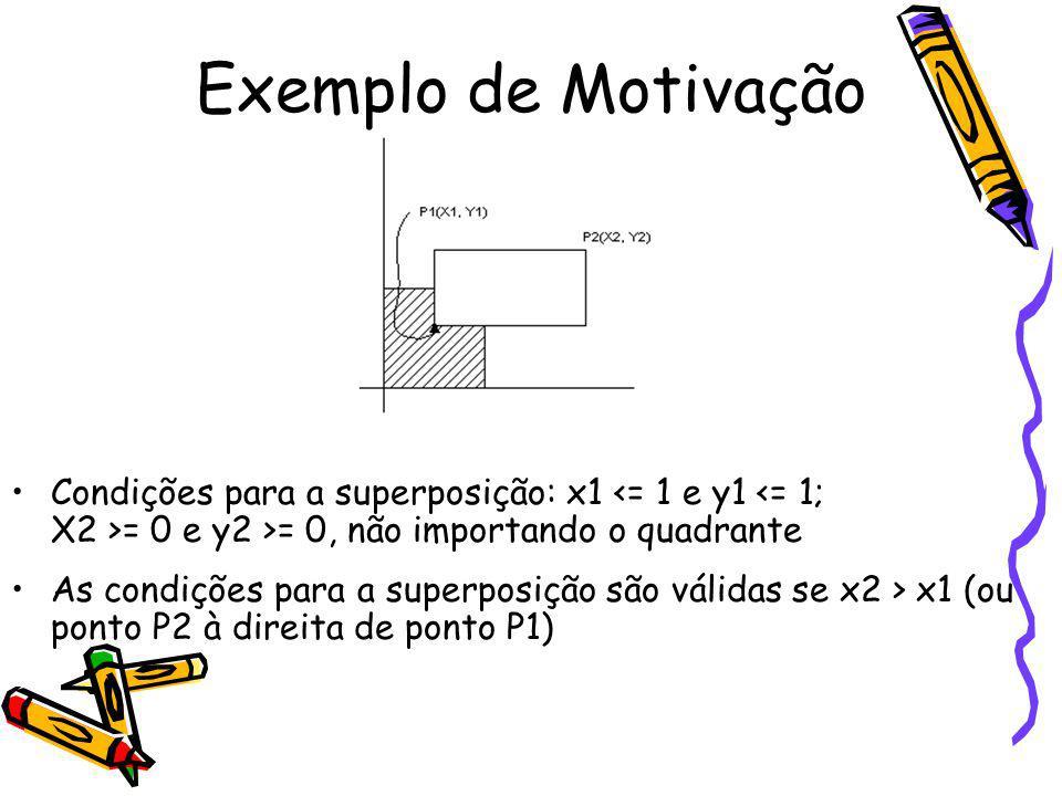 Exemplo de Motivação Condições para a superposição: x1 = 0 e y2 >= 0, não importando o quadrante As condições para a superposição são válidas se x2 >