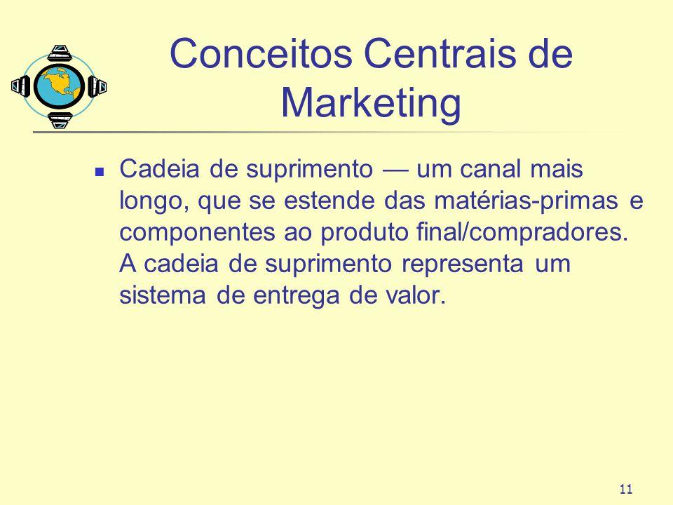 11 Conceitos Centrais de Marketing Cadeia de suprimento um canal mais longo, que se estende das matérias-primas e componentes ao produto final/comprad