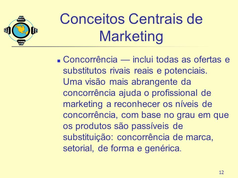 12 Conceitos Centrais de Marketing Concorrência inclui todas as ofertas e substitutos rivais reais e potenciais. Uma visão mais abrangente da concorrê