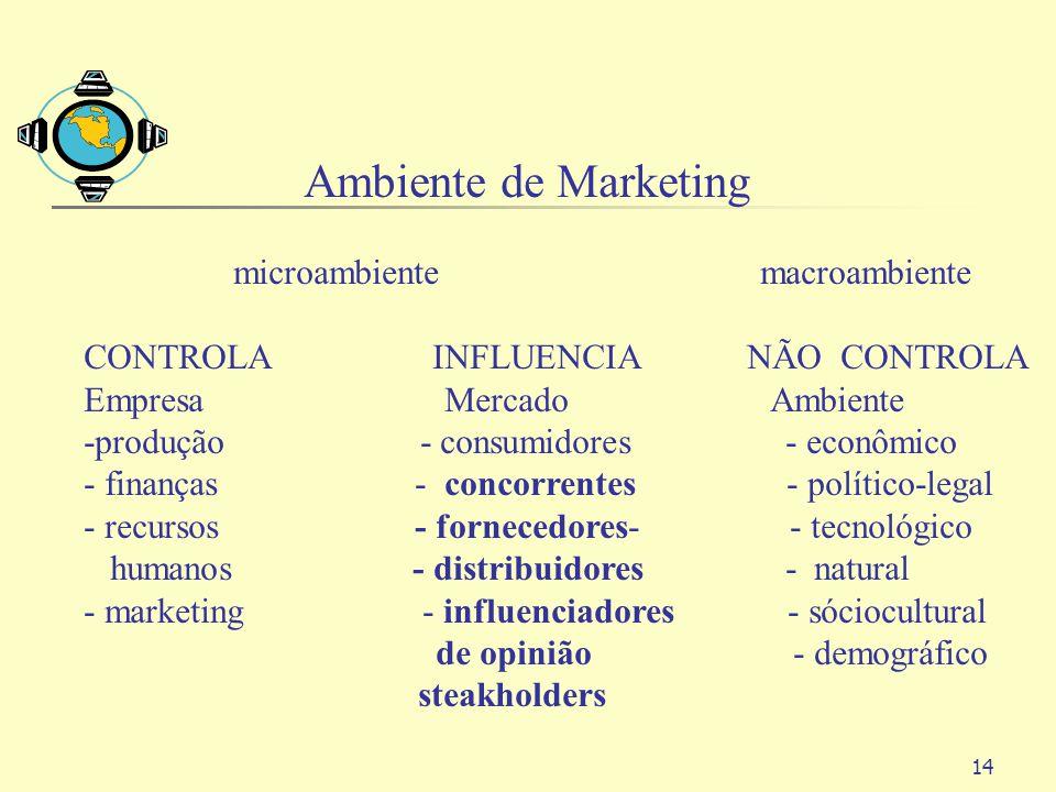14 Ambiente de Marketing microambiente macroambiente CONTROLA INFLUENCIA NÃO CONTROLA Empresa Mercado Ambiente -produção - consumidores - econômico -