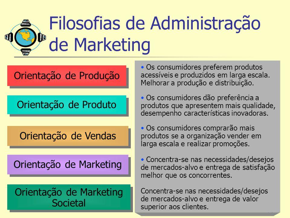 15 Orientação de Produção Orientação de Produto Orientação de Vendas Orientação de Marketing Orientação de Marketing Societal Os consumidores preferem