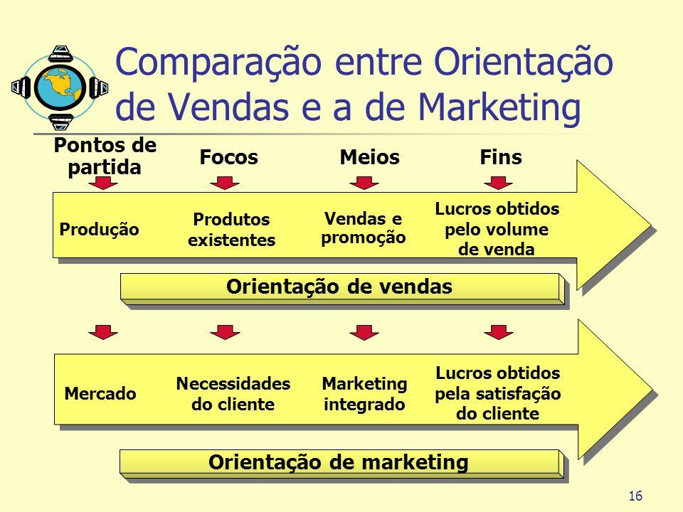 16 Comparação entre Orientação de Vendas e a de Marketing Produção Produtos existentes Vendas e promoção Lucros obtidos pelo volume de venda Orientaçã