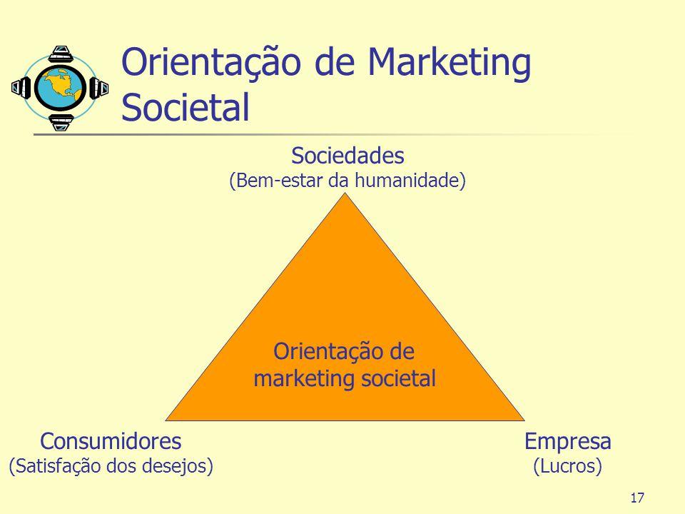 17 Orientação de Marketing Societal Orientação de marketing societal Empresa (Lucros) Consumidores (Satisfação dos desejos) Sociedades (Bem-estar da h