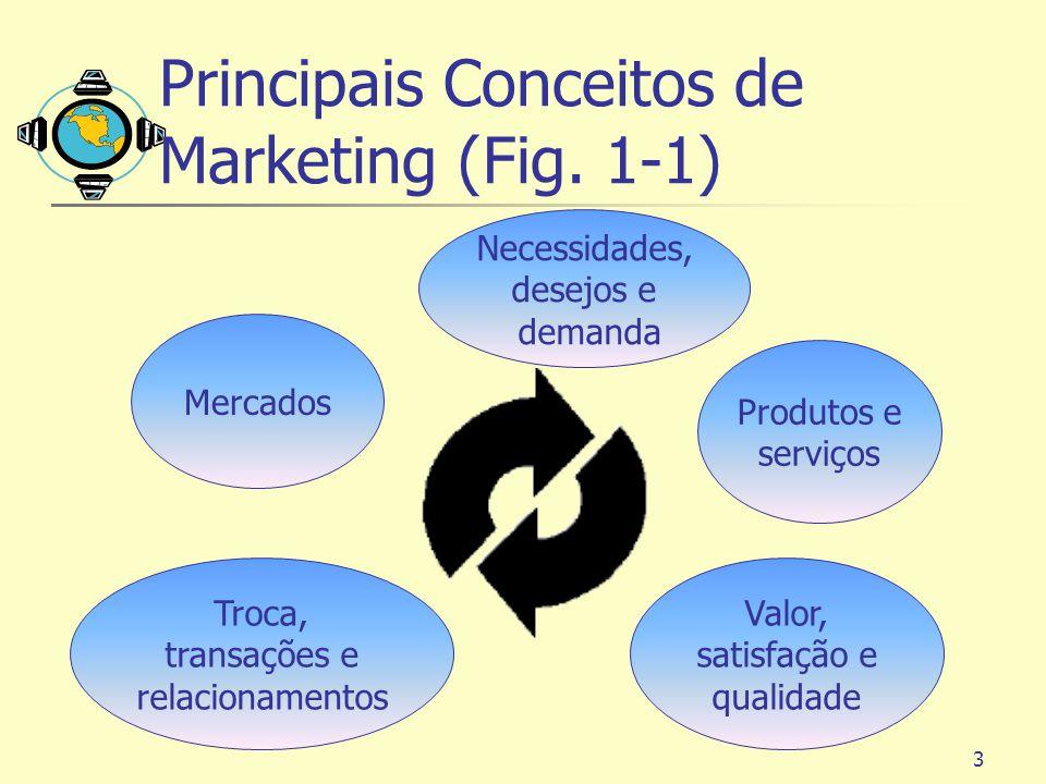 3 Principais Conceitos de Marketing (Fig. 1-1) Necessidades, desejos e demanda Produtos e serviços Valor, satisfação e qualidade Troca, transações e r