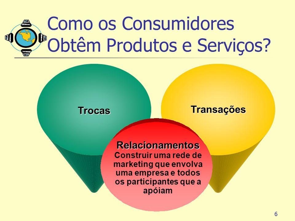 6 TrocasTransações Relacionamentos Construir uma rede de marketing que envolva uma empresa e todos os participantes que a apóiam Como os Consumidores