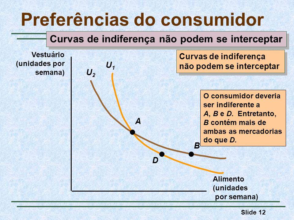 Slide 12 U1U1 U2U2 Preferências do consumidor Alimento (unidades por semana) Vestuário (unidades por semana) A D B O consumidor deveria ser indiferente a A, B e D.