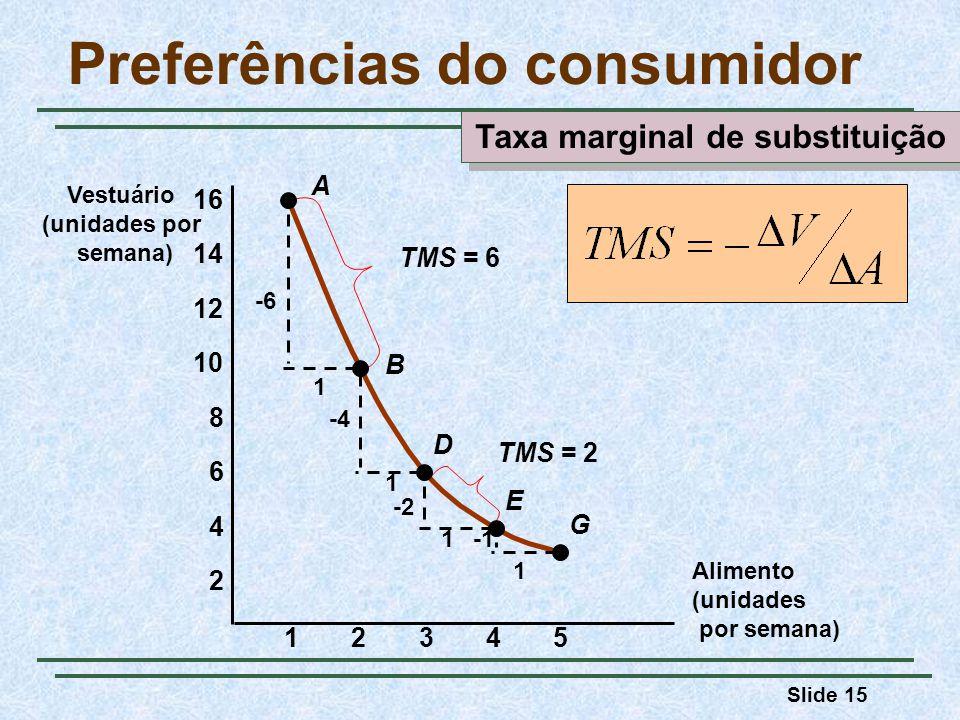 Slide 15 Preferências do consumidor Alimento (unidades por semana) Vestuário (unidades por semana) 23451 2 4 6 8 10 12 14 16 A B D E G -6 1 1 1 1 -4 -2 TMS = 6 TMS = 2 Taxa marginal de substituição