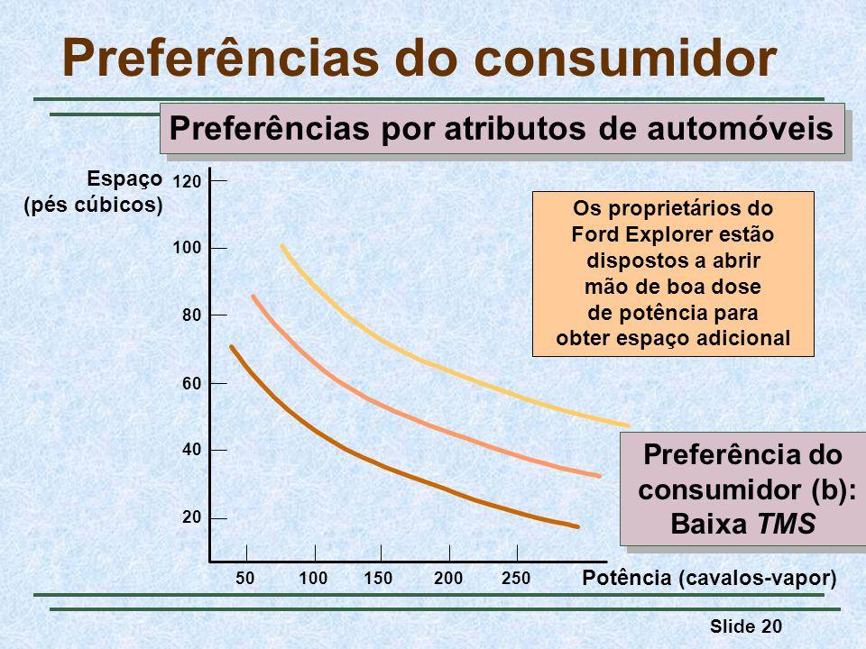 Slide 20 Preferências do consumidor Os proprietários do Ford Explorer estão dispostos a abrir mão de boa dose de potência para obter espaço adicional Preferência do consumidor (b): Baixa TMS Preferência do consumidor (b): Baixa TMS Potência (cavalos-vapor) Preferências por atributos de automóveis 120 100 80 60 40 20 25020015010050 Espaço (pés cúbicos)