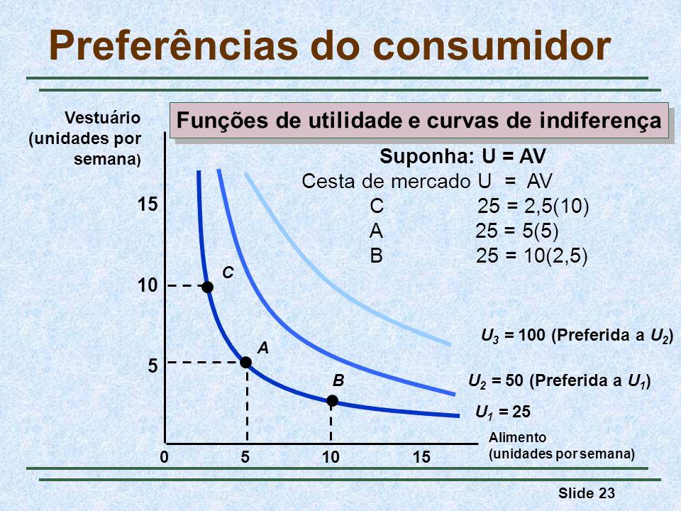 Slide 23 Preferências do consumidor Alimento (unidades por semana) 10155 5 10 15 0 Vestuário (unidades por semana ) U 1 = 25 U 2 = 50 (Preferida a U 1 ) U 3 = 100 (Preferida a U 2 ) A B C Suponha: U = AV Cesta de mercado U = AV C 25 = 2,5(10) A 25 = 5(5) B 25 = 10(2,5) Funções de utilidade e curvas de indiferença
