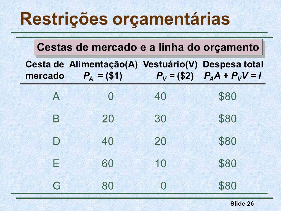 Slide 26 Restrições orçamentárias A 0 40 $80 B 20 30 $80 D40 20 $80 E60 10 $80 G80 0 $80 Cesta de Alimentação(A) Vestuário(V) Despesa total mercadoP A