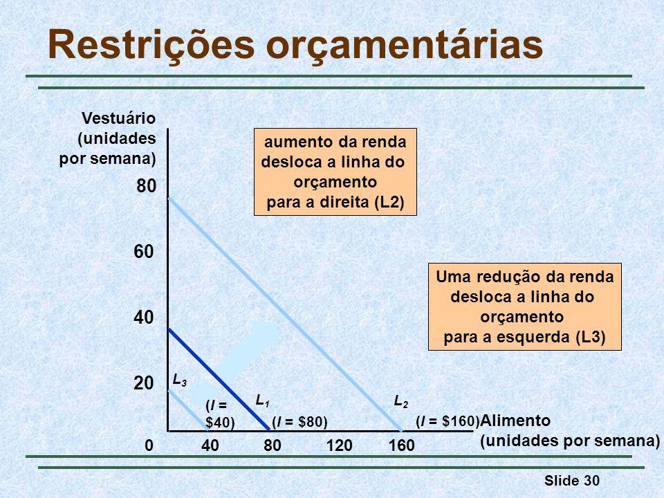 Slide 30 Restrições orçamentárias Alimento (unidades por semana) Vestuário (unidades por semana) 8012016040 20 40 60 80 0 aumento da renda desloca a l