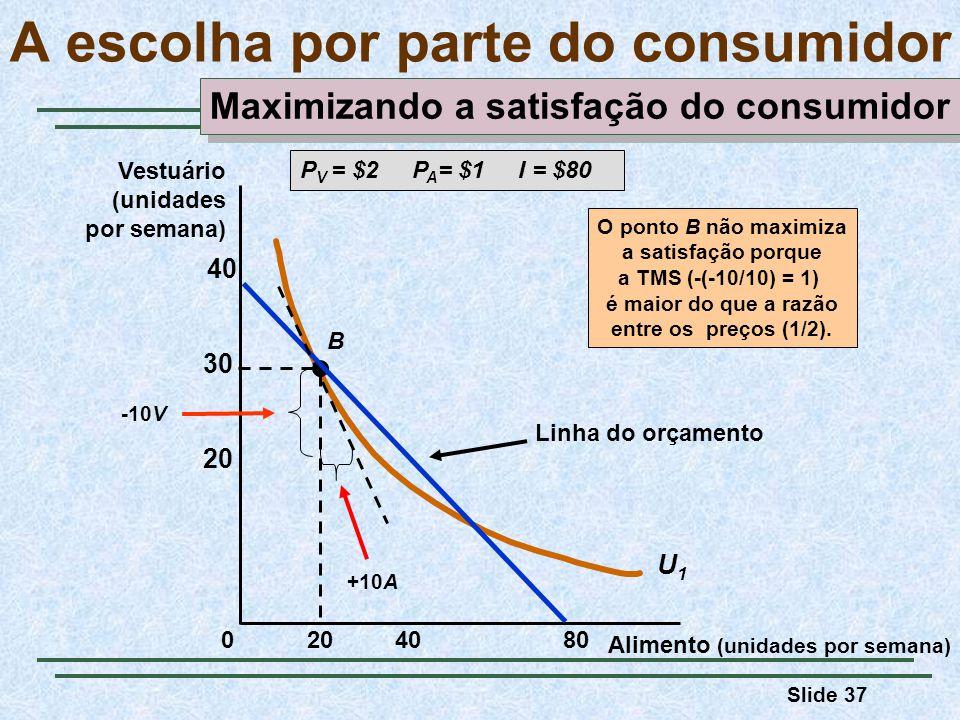 Slide 37 A escolha por parte do consumidor Alimento (unidades por semana) Vestuário (unidades por semana) 408020 30 40 0 U1U1 B Linha do orçamento P V