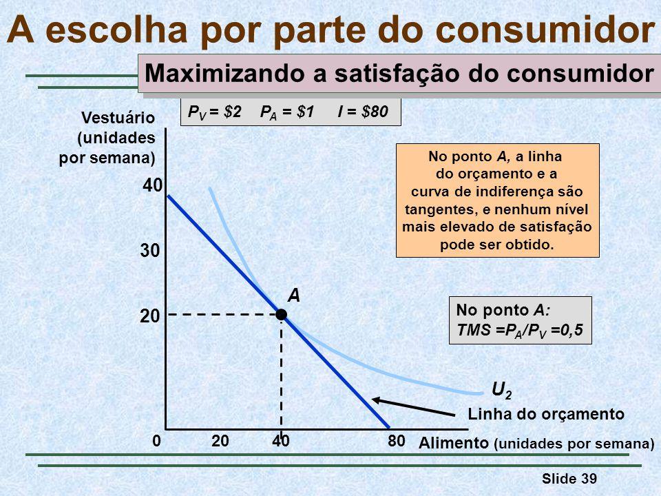 Slide 39 U2U2 A escolha por parte do consumidor P V = $2 P A = $1 I = $80 Linha do orçamento A No ponto A, a linha do orçamento e a curva de indiferença são tangentes, e nenhum nível mais elevado de satisfação pode ser obtido.