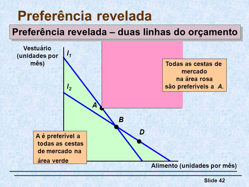 Slide 42 Preferência revelada l2l2 B l1l1 D A Todas as cestas de mercado na área rosa são preferíveis a A. Alimento (unidades por mês) Vestuário (unid
