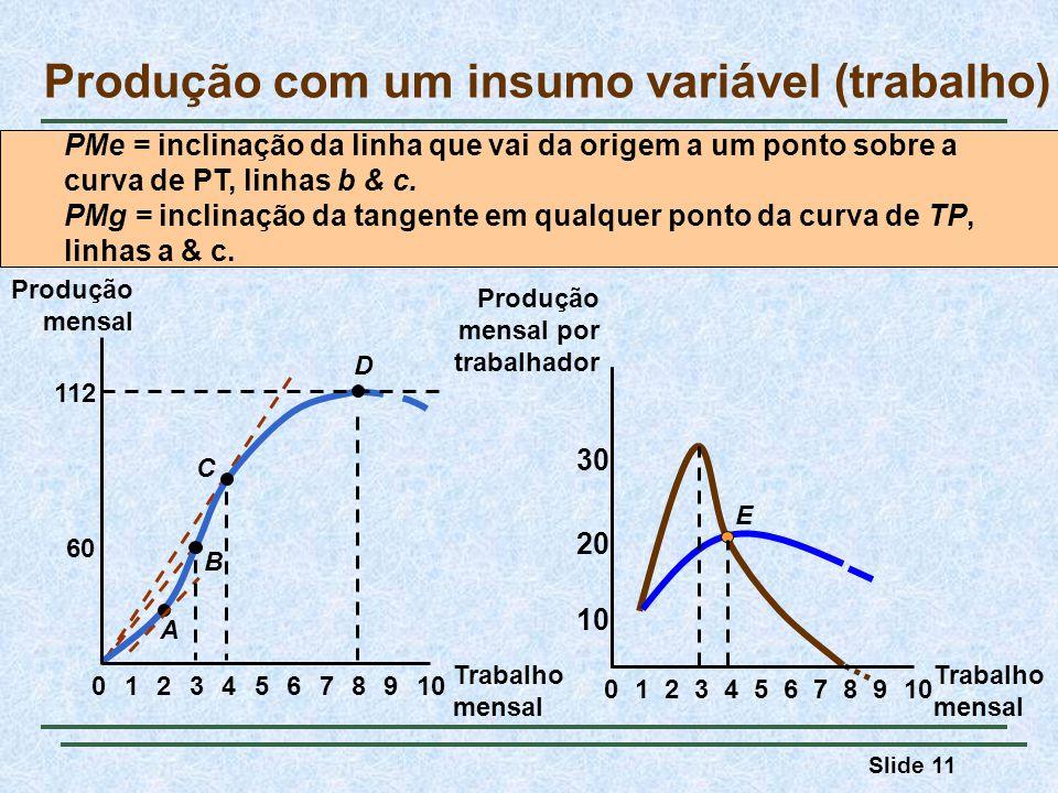 Slide 11 Produção com um insumo variável (trabalho) Trabalho mensal Produção mensal 60 112 023456789101 A B C D 8 20 E 0234567 9 10 1 30 Produção mens
