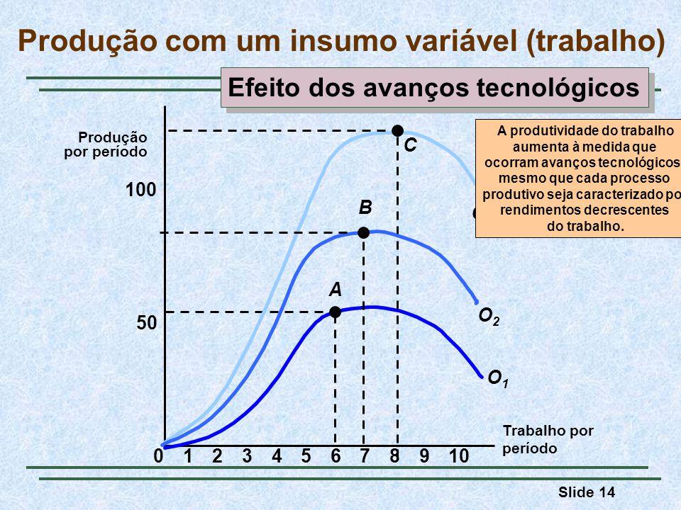 Slide 14 Produção com um insumo variável (trabalho) Trabalho por período Produção por período 50 100 023456789101 A O1O1 C O3O3 O2O2 B A produtividade do trabalho aumenta à medida que ocorram avanços tecnológicos, mesmo que cada processo produtivo seja caracterizado por rendimentos decrescentes do trabalho.