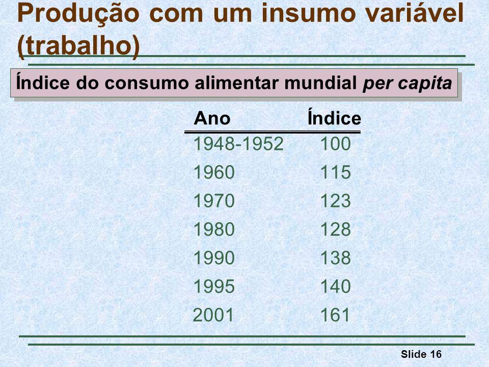 Slide 16 Produção com um insumo variável (trabalho) 1948-1952100 1960115 1970123 1980128 1990138 1995140 2001161 Ano Índice Índice do consumo alimentar mundial per capita
