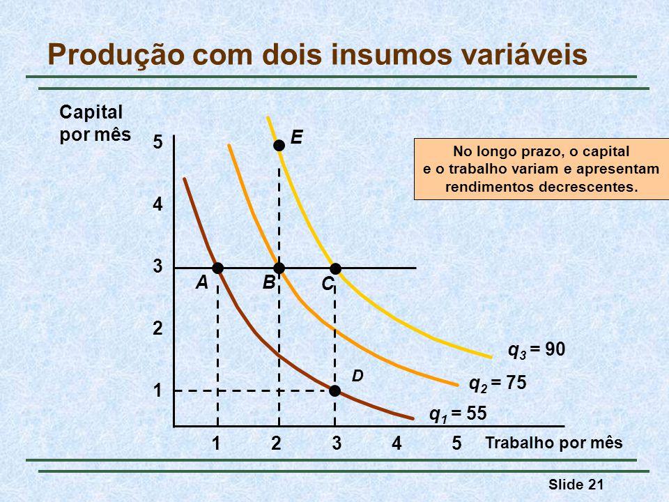 Slide 21 Produção com dois insumos variáveis Trabalho por mês 1 2 3 4 12345 5 No longo prazo, o capital e o trabalho variam e apresentam rendimentos d